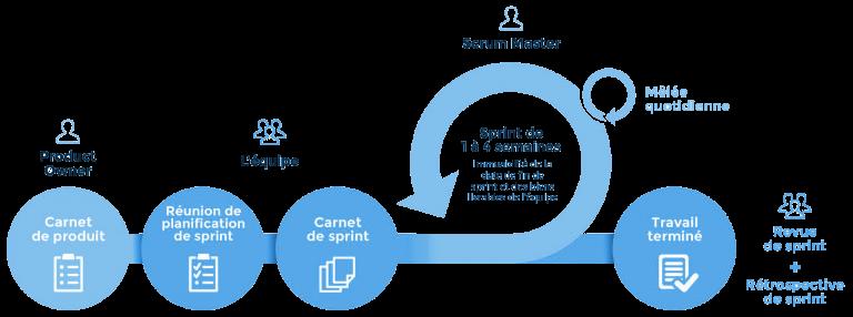 Schéma déroulement méthode agile SCRUM