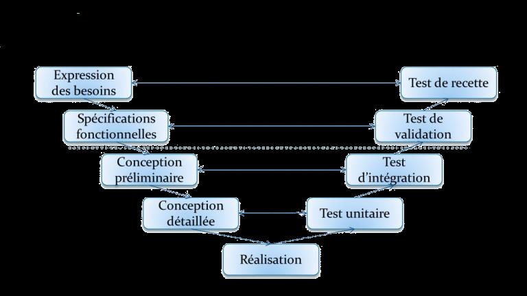 schéma méthode en v toolapp